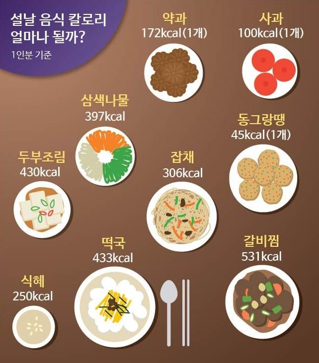korean food calorie